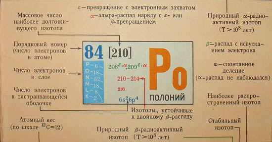 russian periodic table of elements 1
