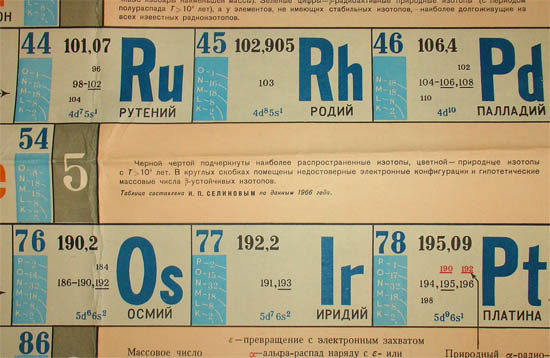 Russian Periodic Table Of The Elements