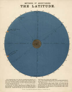 Astronomical Diagram Cards