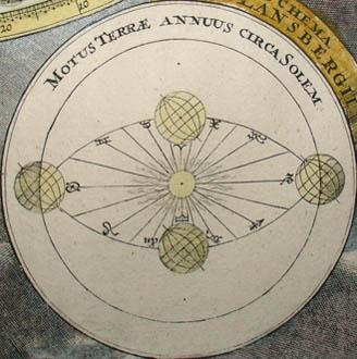 Planisphaerium Caeleste detail