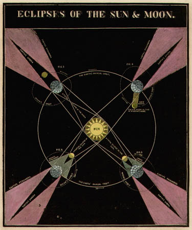 Smith's Illustrated Astronomy Eclipses of the Sun & Moon [Diagram with Sun in center]