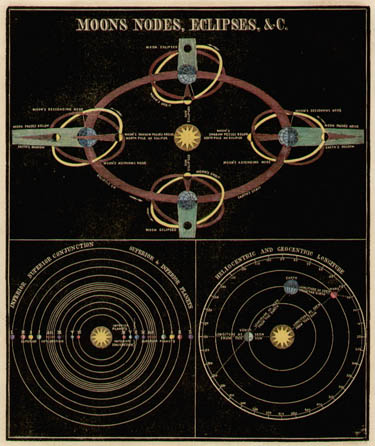 Smith's Illustrated Astronomy Moons Nodes, Eclipses, &c.