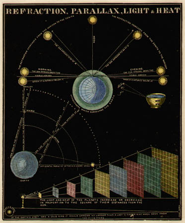 Smith's Illustrated Astronomy Refraction, Parallax, Light & Heat