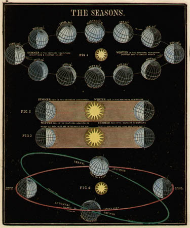 Smith's Illustrated Astronomy The Seasons