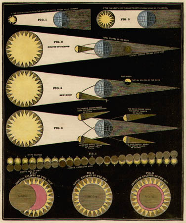 Smith's Illustrated Astronomy [Untitled Diagram of Eclipses of the Sun & Moon]