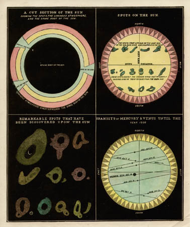 Smith's Illustrated Astronomy Sun Phenomena