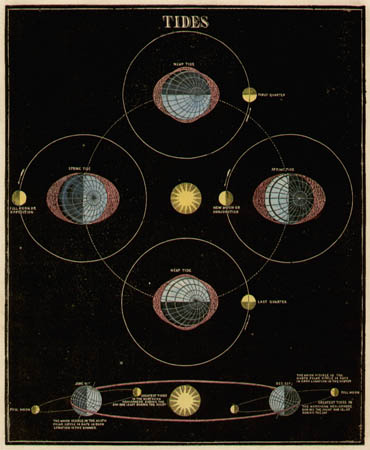 Smith's Illustrated Astronomy Tides