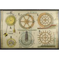 Clock and Water Wheels Physics Chart