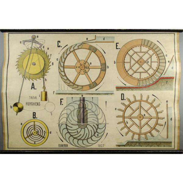 Clock and Water Wheels Physics Chart