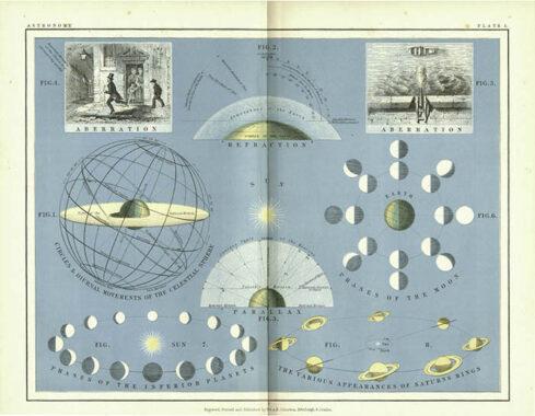 Johnston's School Astronomical Atlas, page