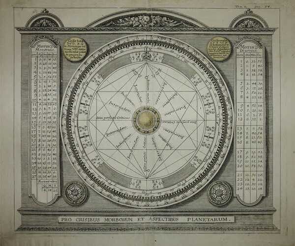 Health as Determined by Planetary Aspects